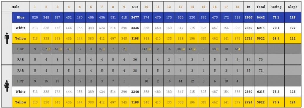 Rossmere Scorecard